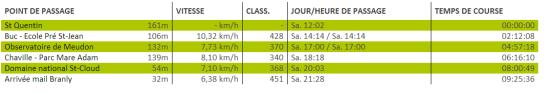 EcoTrail Paris 2013, 80K parkuru sonuç detaylarım