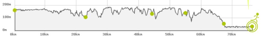 2013 yılında 76.05km uzunluk ve 1587m tırmanış ile tamamlanan parkur profili