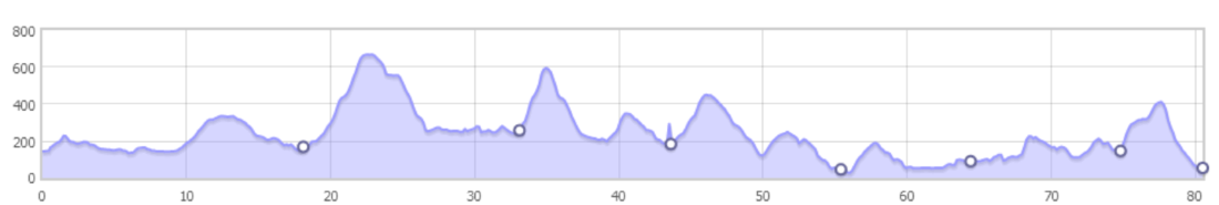 Lakeland 50 mil (80km) yarışı yükseklik profili
