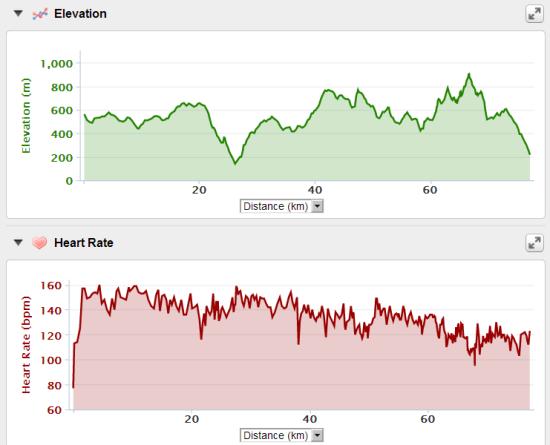 Koşu sırasında Garmin 305 ile kaydettiğim eğim profili ve mesafeye göre nabız grafiğim.