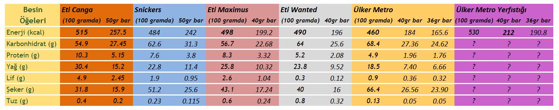 Canga, Maximus, Wanted, Metro ve Snickers çikolatalarının besin değerleri karşılaştırması