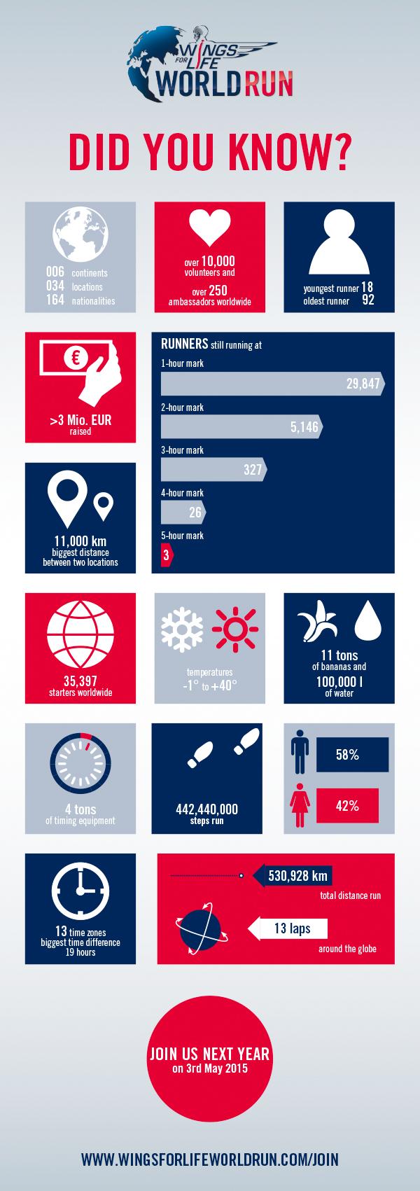Wings For Life World Run 2014 Infografik